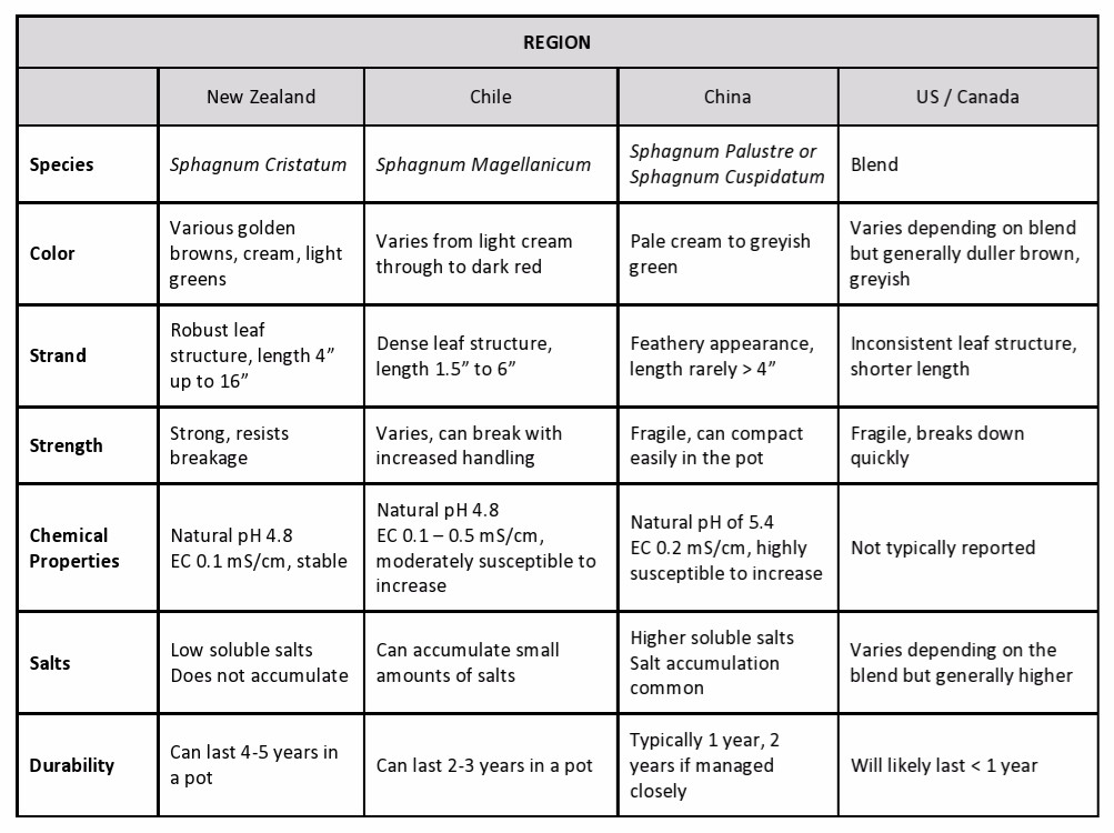 Chart of popular species' of sphagnum moss